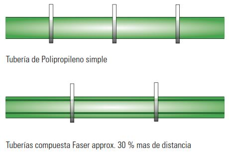 Gráfico_soportes_comparativa
