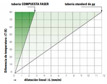 aquatherm_green_pipe_tecnologia_compuesta_tabla