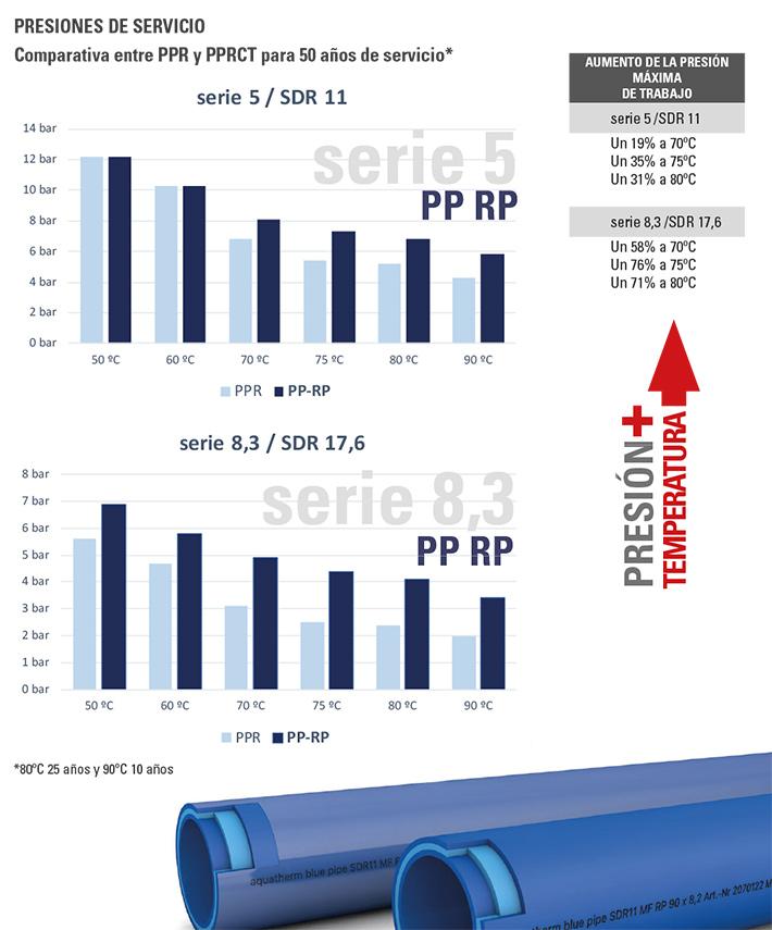 Tuberías de polipropileno aquatherm blue pipe presiones de servicio, comparativa