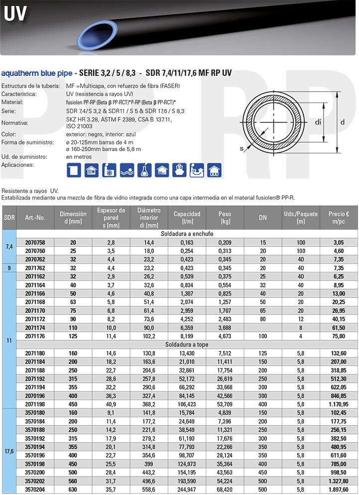 Tuberías de polipropileno aquatherm blue pipe RP serie 3,2 / 5 / 8,3 SDR 7,4 / 11 / 17,6 MF RP UV